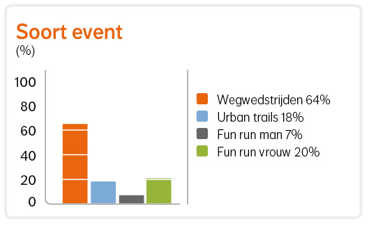Soort event: Wegwedstrijden 64%, Urban trails 18%, Fun run man 7%, Fun run vrouw 20%