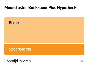 Hypotheekvormen nationale nederlanden for Maandlasten hypotheek